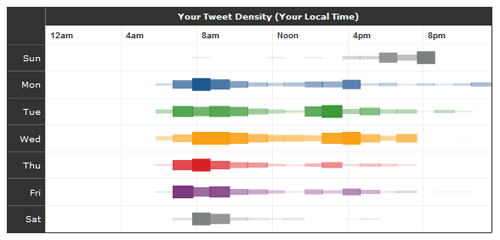 TweetStats_com_Tweet_Density