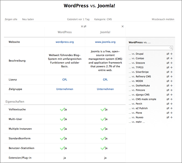 vsChart: WordPress vs. Joomla